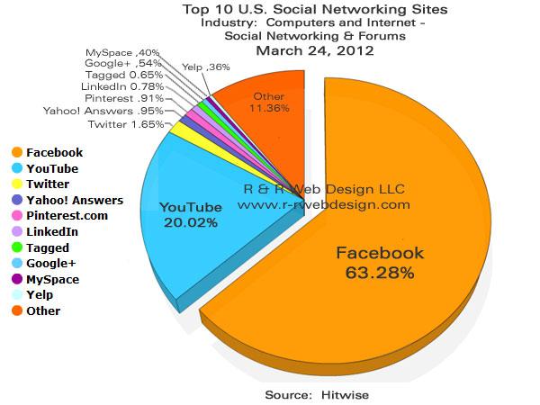 SocialNetworks3-24-2012