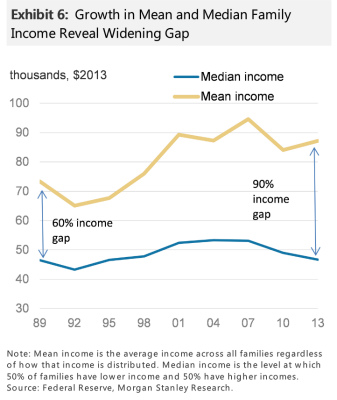ms-income gap