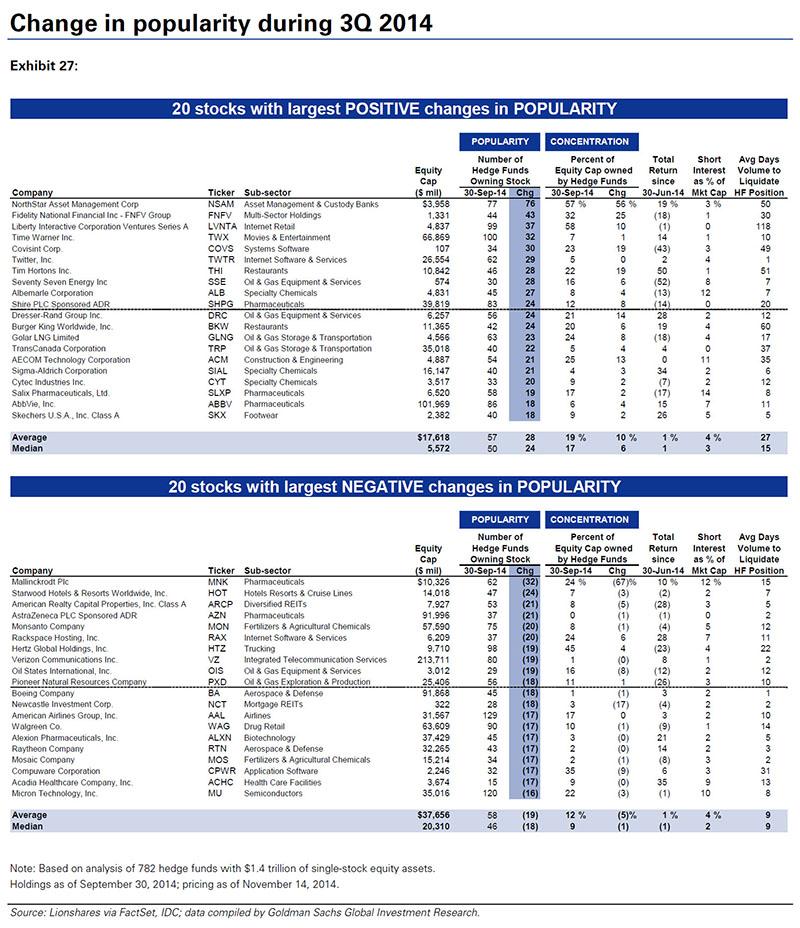 top 50 most popular HF Q3 2014 change