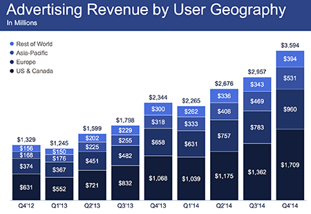 fb-ad-revenue
