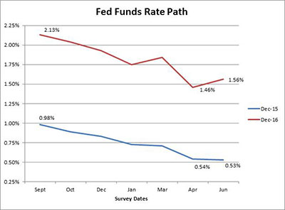 Fed Funds rate path