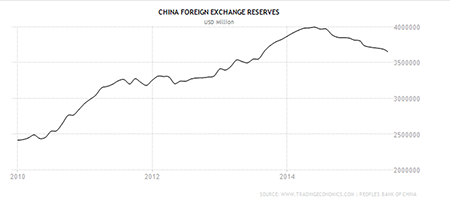 china-foreignreserve