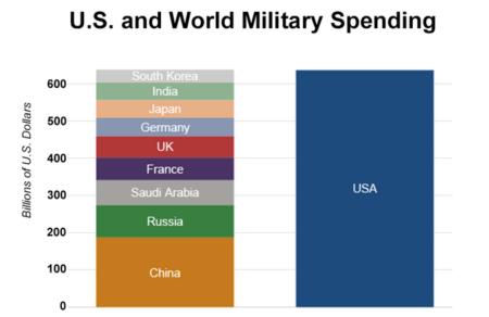defense-budget