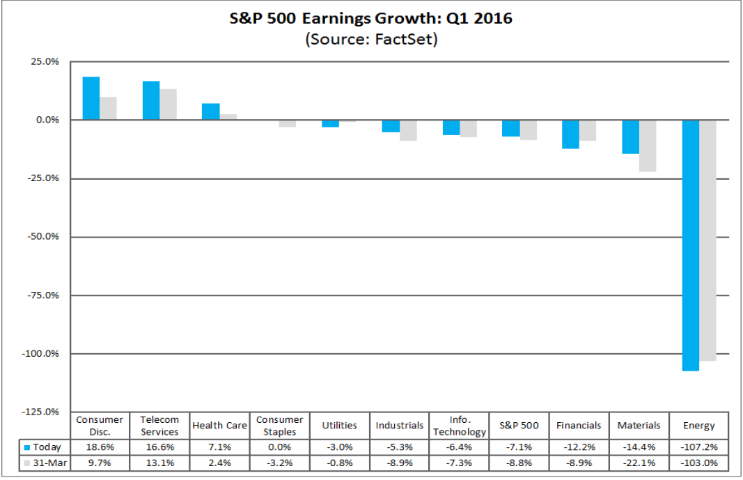 factset-revenue