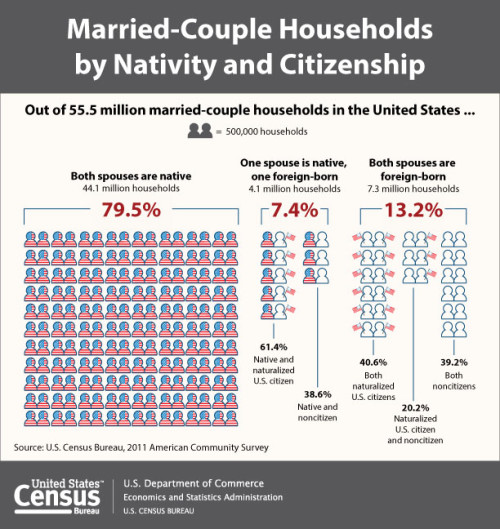 Married-Couple Households by Nativity and Citizenship