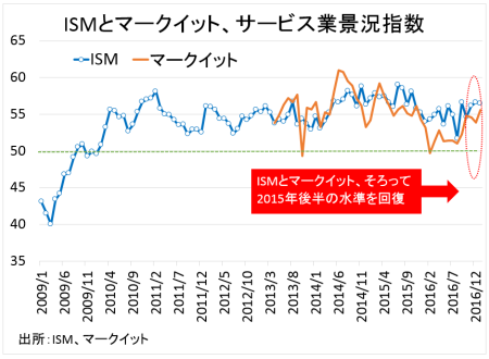 ism-service