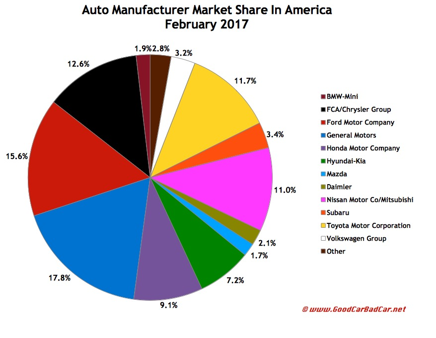 USA automaker market share chart February 2017