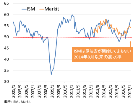 ism-markit