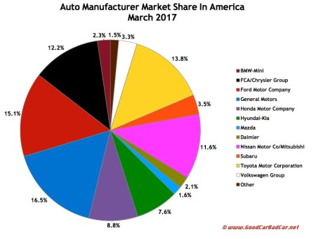 USA auto brand market share chart March 2017