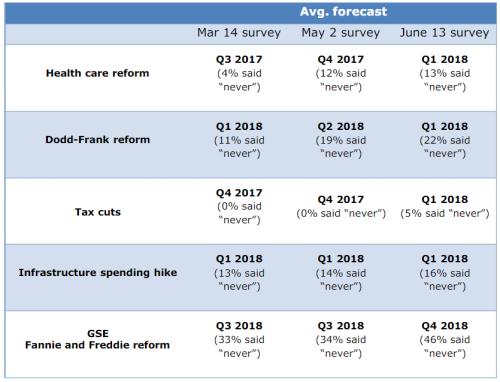 fedsurvey_forecast