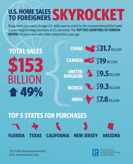 NAR 2017 International Profile Infographic