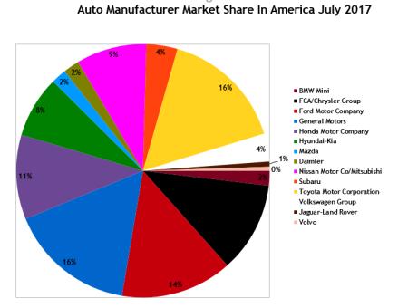 USA_Brand_marketshare