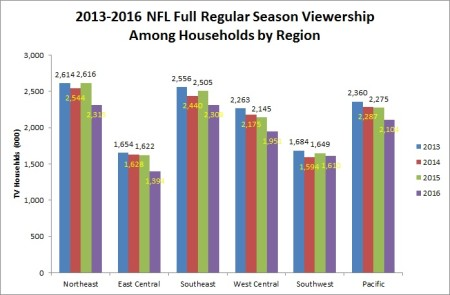 2013-2016-Full-Season-Viewership-Among-Households-by-Territory-Chart (1)