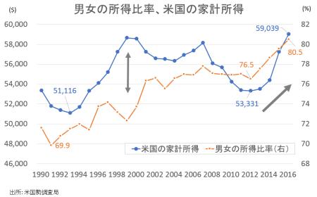 income-men-women