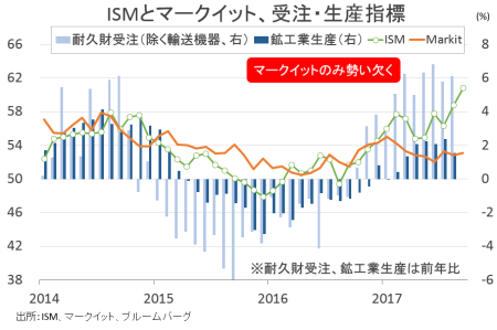ism-production