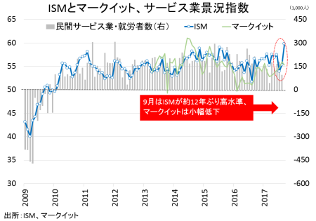 ism_markit