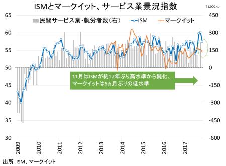 ism-service