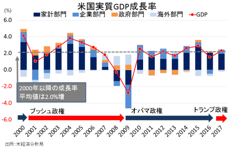gdp_yearly