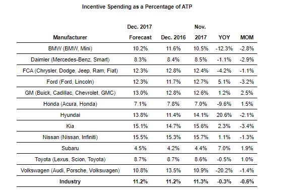 incentive_percent