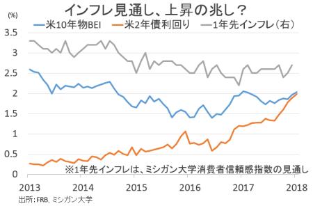 inflationoutlook