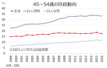 su-45-54