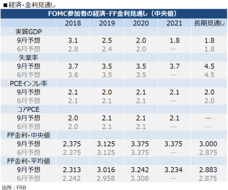 FOMC_sep