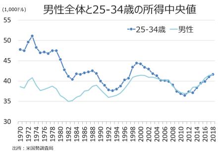 income25-34
