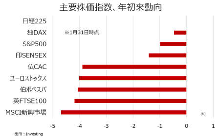 sc_chart