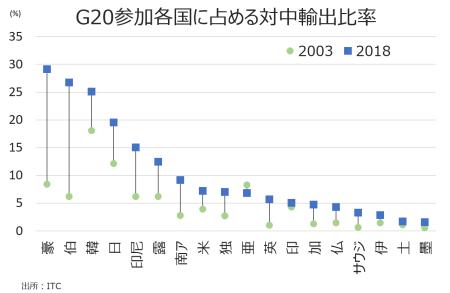 sc_g20