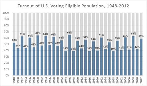ResizedImage600351-turnout-chart copy