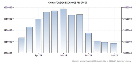 china foreign reserve