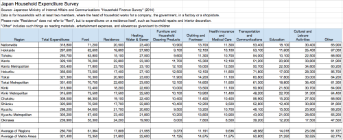 Japan-Household-Expenditure-Survey-2014