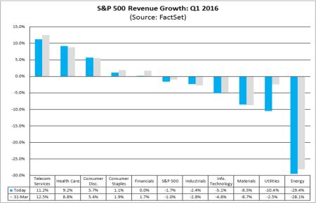 factset-earnings