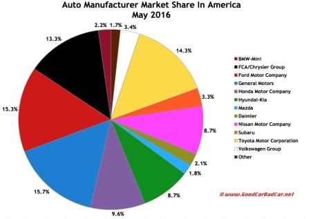 USA auto industry market share chart May 2016