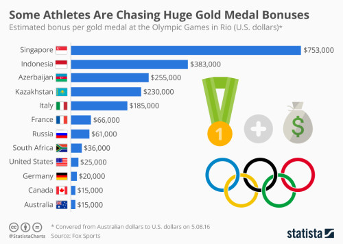 chartoftheday_5448_some_athletes_are_chasing_huge_gold_medal_bonuses_n
