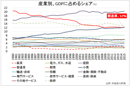 GDP_industry