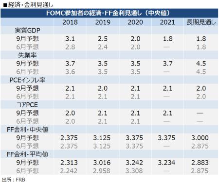 FOMC_sep-e1538031000559