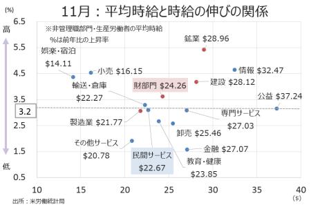 l_wage_growth