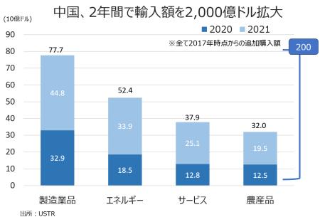 ustr-chart