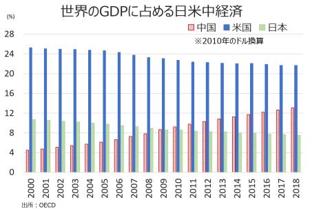 GDP_w
