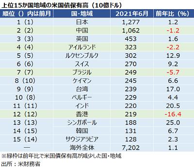 tics_jun21_chart